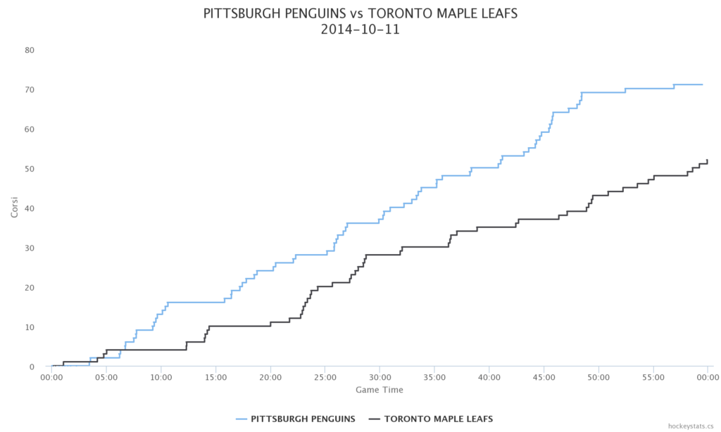 Penguins vs Maple Leafs Corsi
