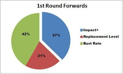 1st Round Forwards