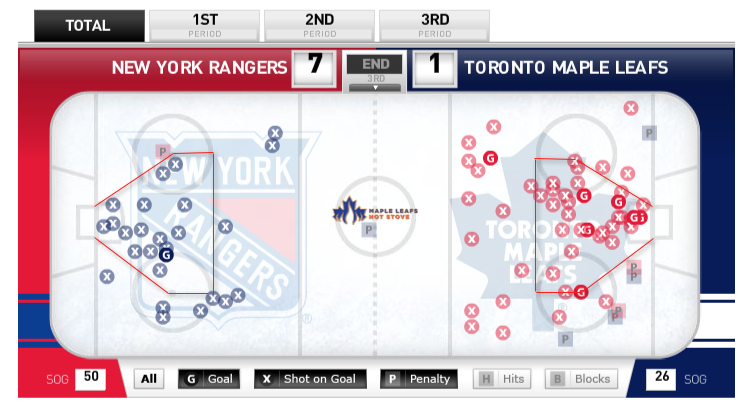 Leafs-Rangers-Shot-Location-Data