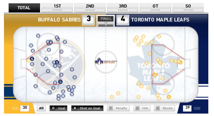 Leafs-vs-Sabres-Shot-location-data