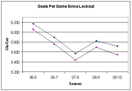 This chart shows the declining Goals Per Game trend since the lockout.